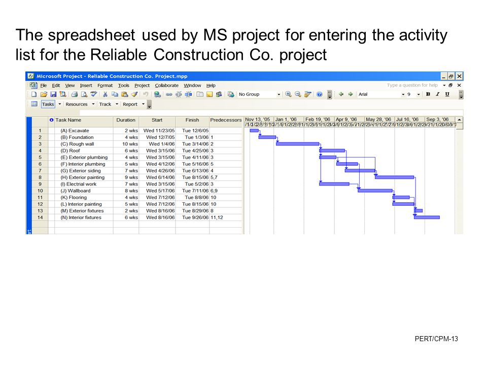 The spreadsheet used by MS project for entering the activity list for the Reliable Construction Co.