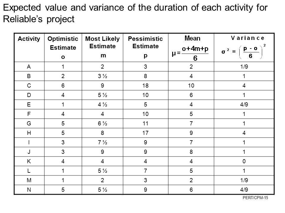 Expected value and variance of the duration of each activity for Reliable's project