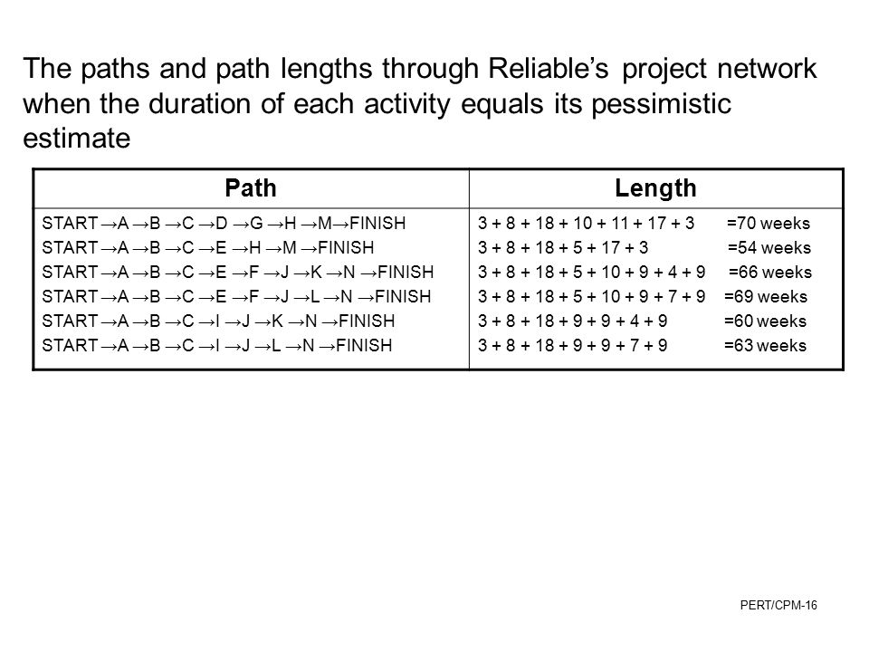 The paths and path lengths through Reliable's project network when the duration of each activity equals its pessimistic estimate