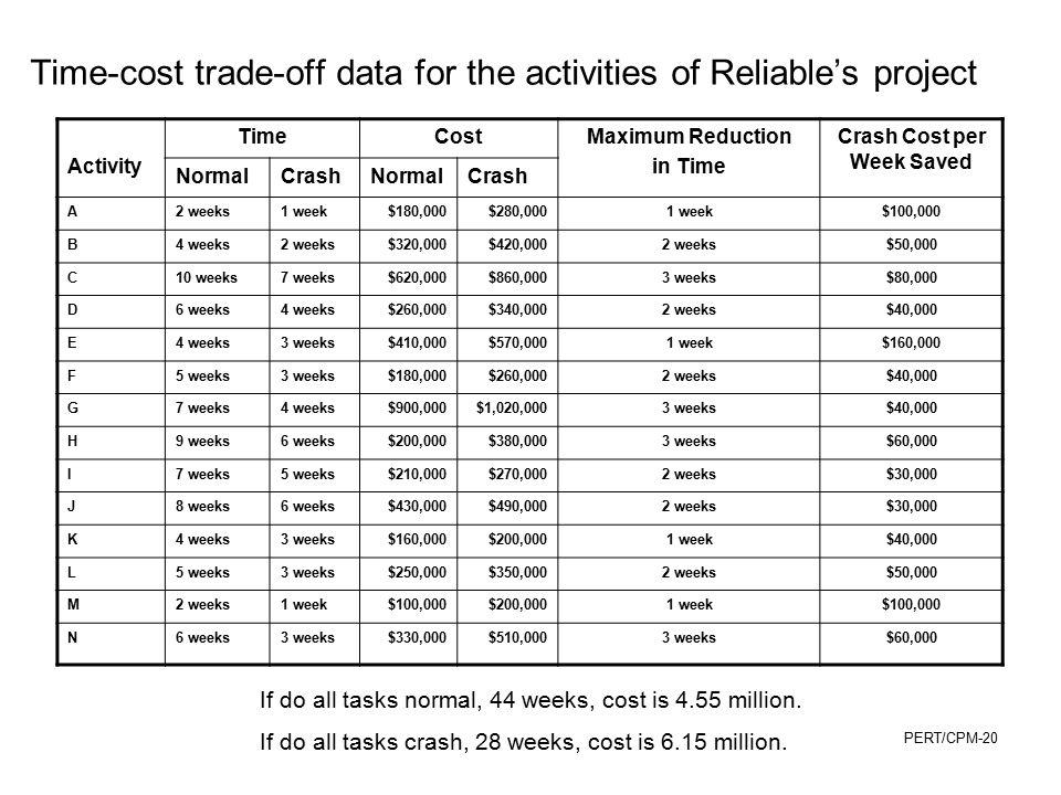 Crash Cost per Week Saved