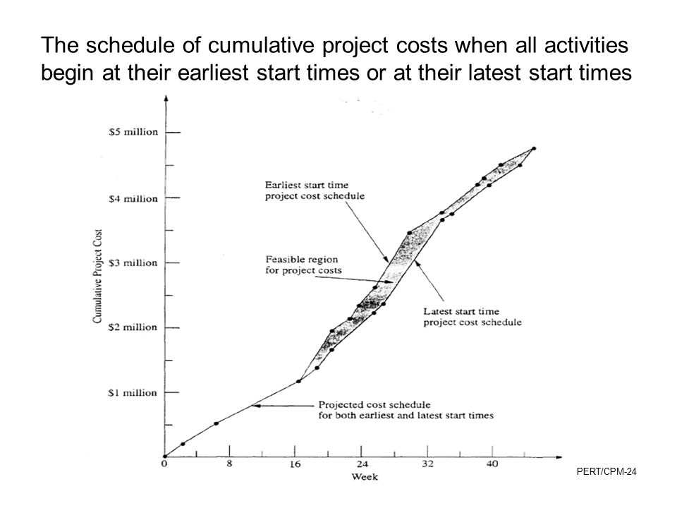 The schedule of cumulative project costs when all activities begin at their earliest start times or at their latest start times