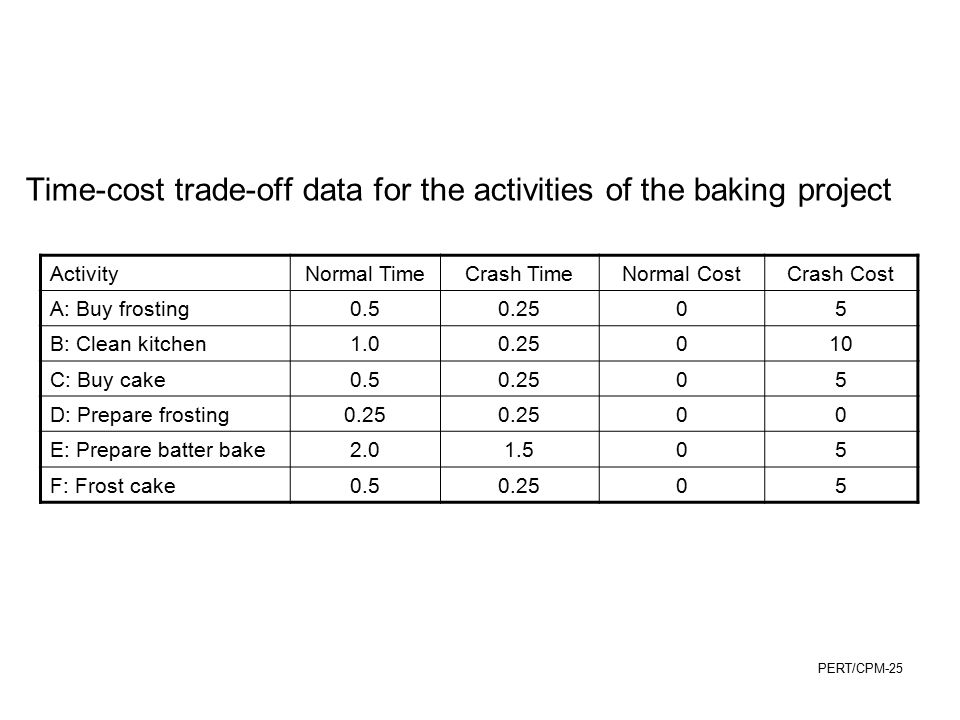 Time-cost trade-off data for the activities of the baking project