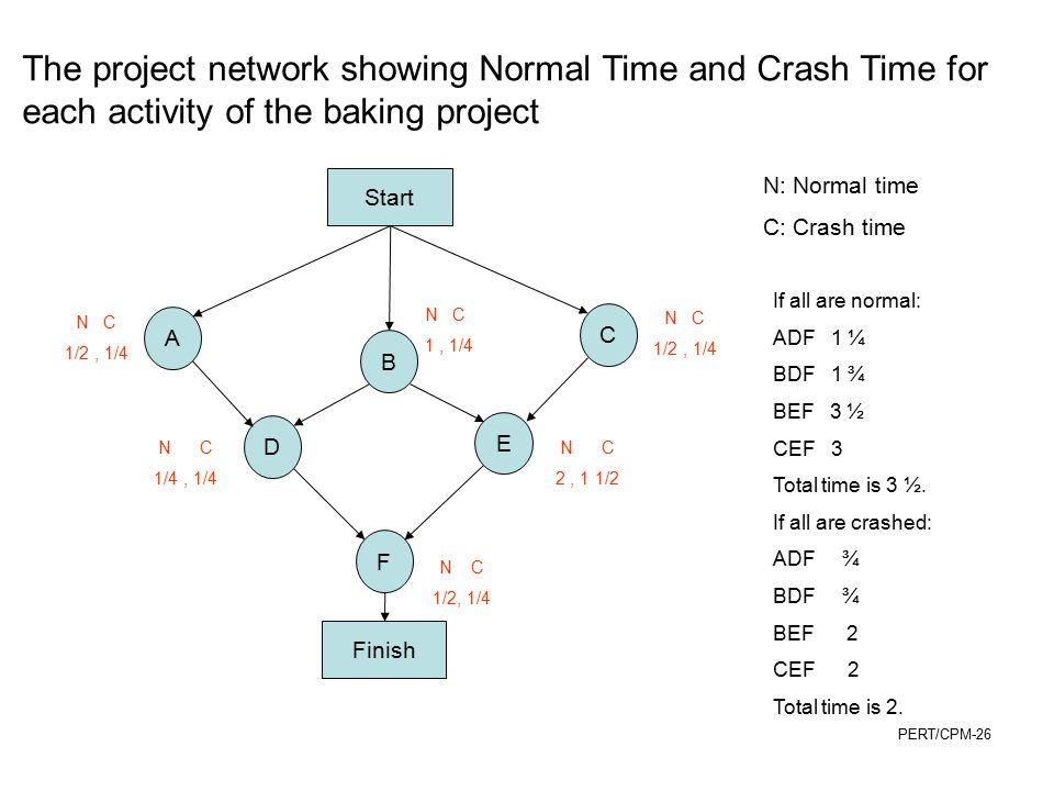 The project network showing Normal Time and Crash Time for each activity of the baking project
