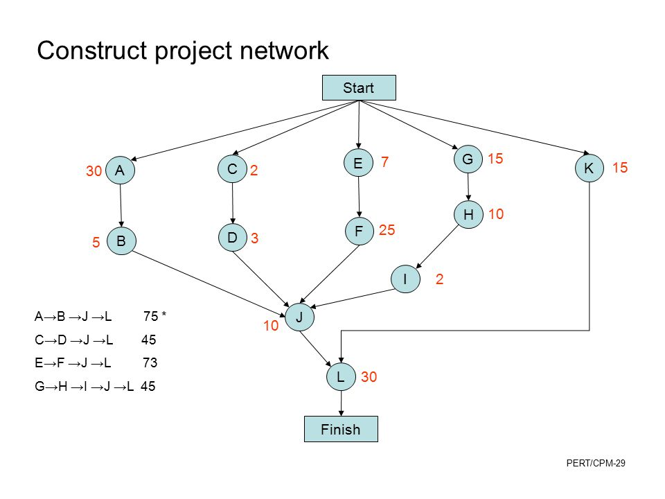 Construct project network