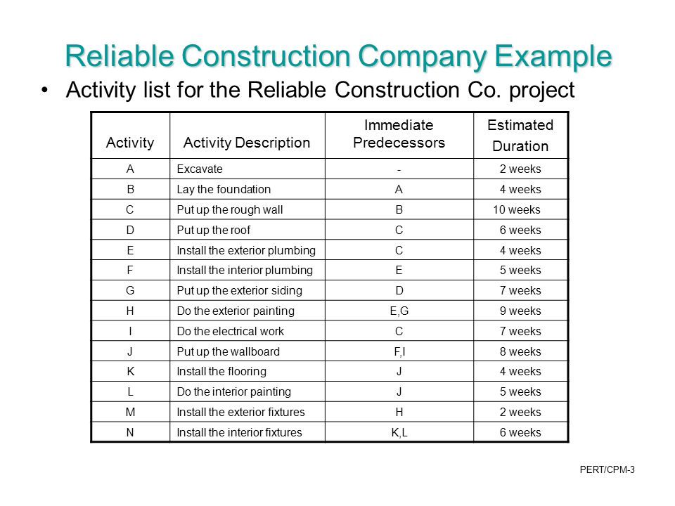 Reliable Construction Company Example