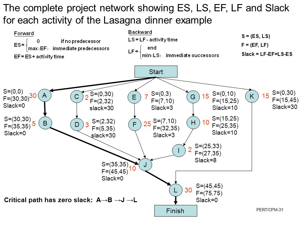 The complete project network showing ES, LS, EF, LF and Slack for each activity of the Lasagna dinner example