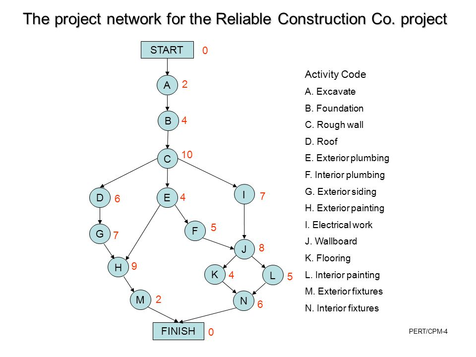 The project network for the Reliable Construction Co. project