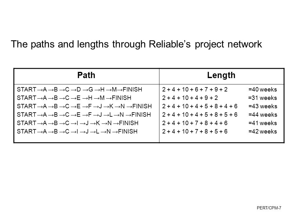 The paths and lengths through Reliable's project network