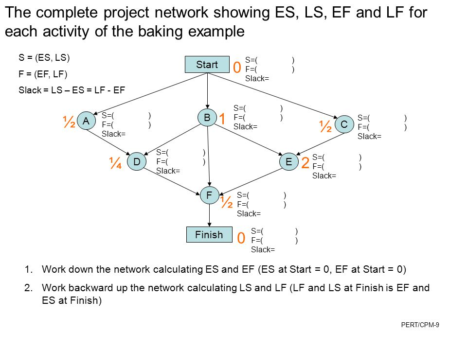 The complete project network showing ES, LS, EF and LF for each activity of the baking example