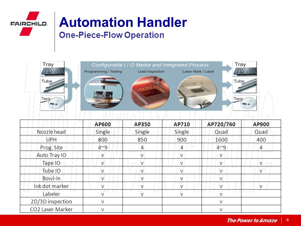 Automation Handler One-Piece-Flow Operation