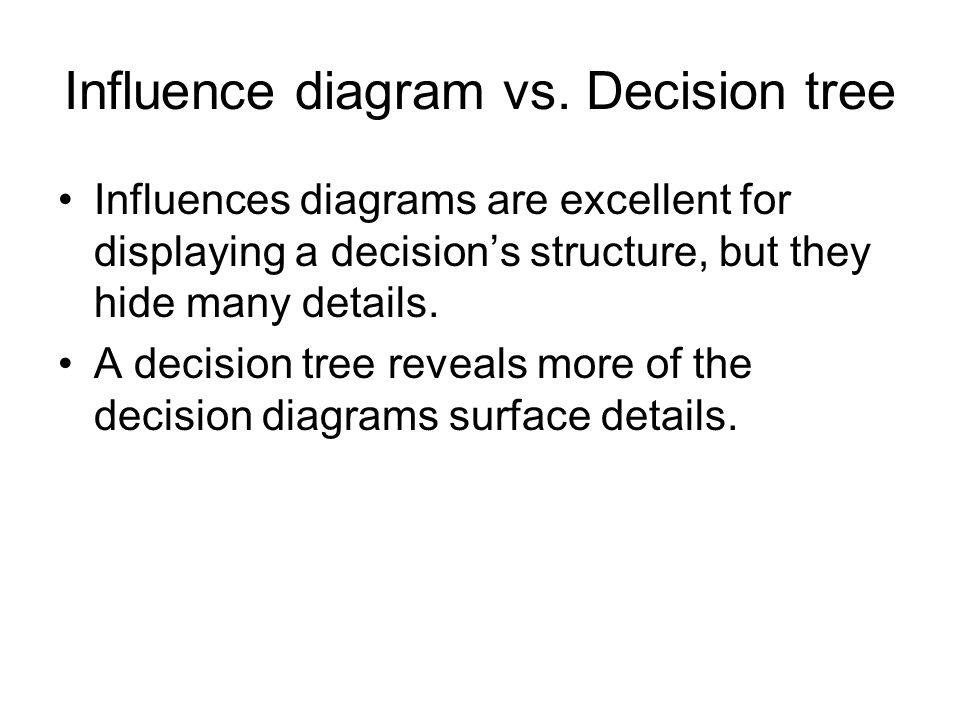 Influence diagram vs. Decision tree