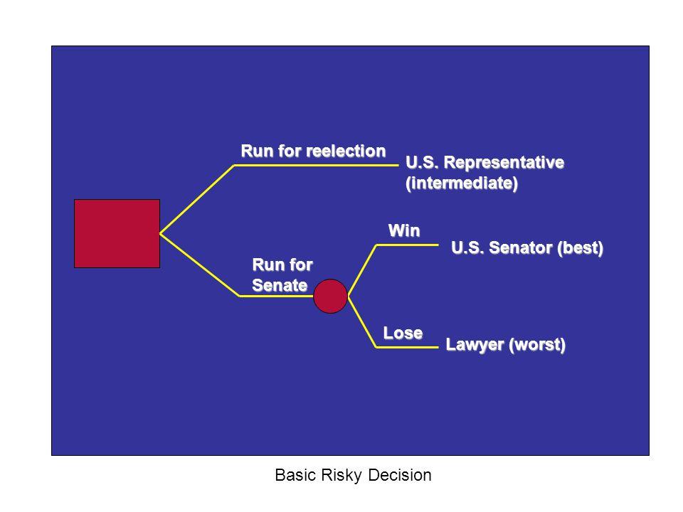 Run for reelection U.S. Representative (intermediate) Win. U.S. Senator (best) Run for Senate. Lose.