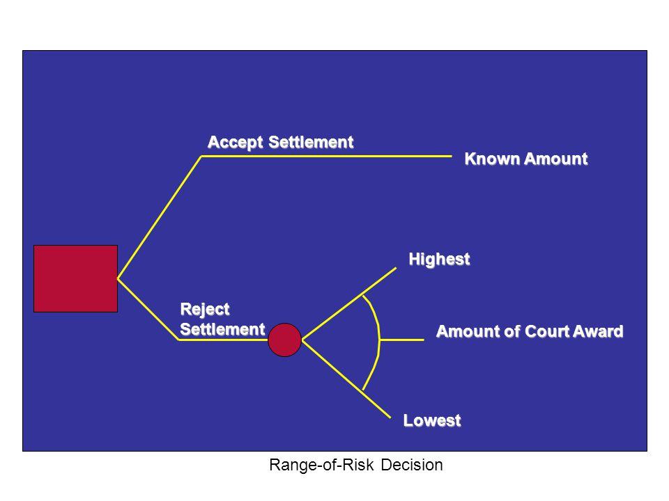 Accept Settlement Known Amount. Highest. Reject Settlement.