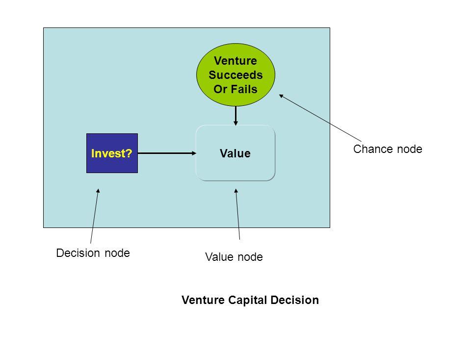 Venture Succeeds. Or Fails. Value. Invest. Chance node.
