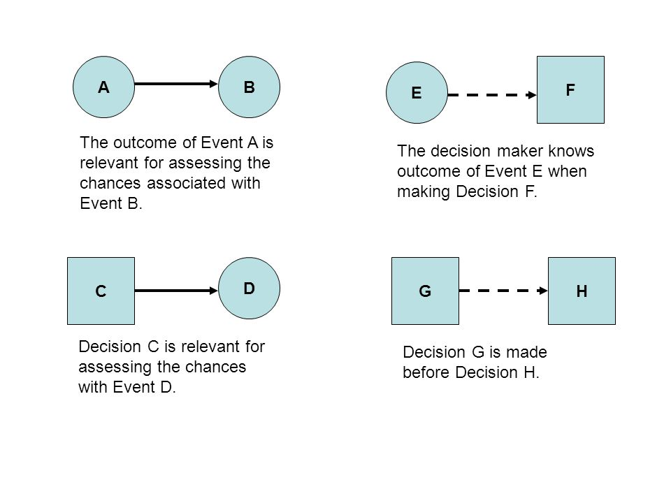 A B. F. E. The outcome of Event A is. relevant for assessing the. chances associated with. Event B.