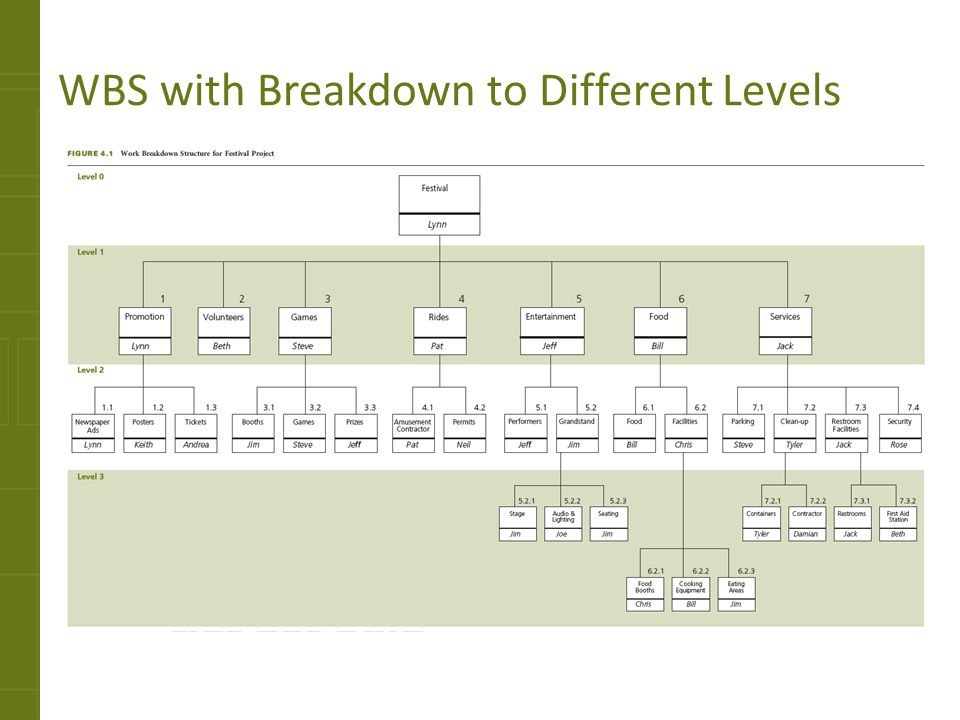 WBS with Breakdown to Different Levels