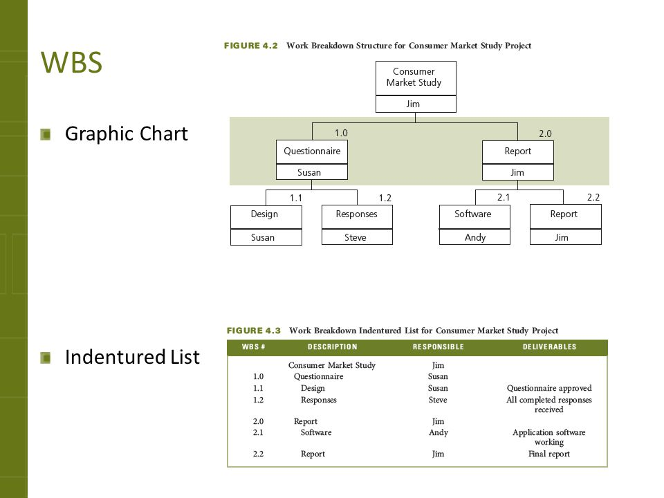 WBS Graphic Chart Indentured List WBS