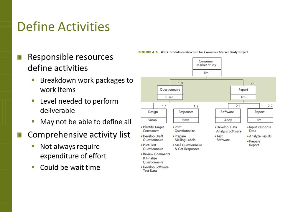 Define Activities Responsible resources define activities