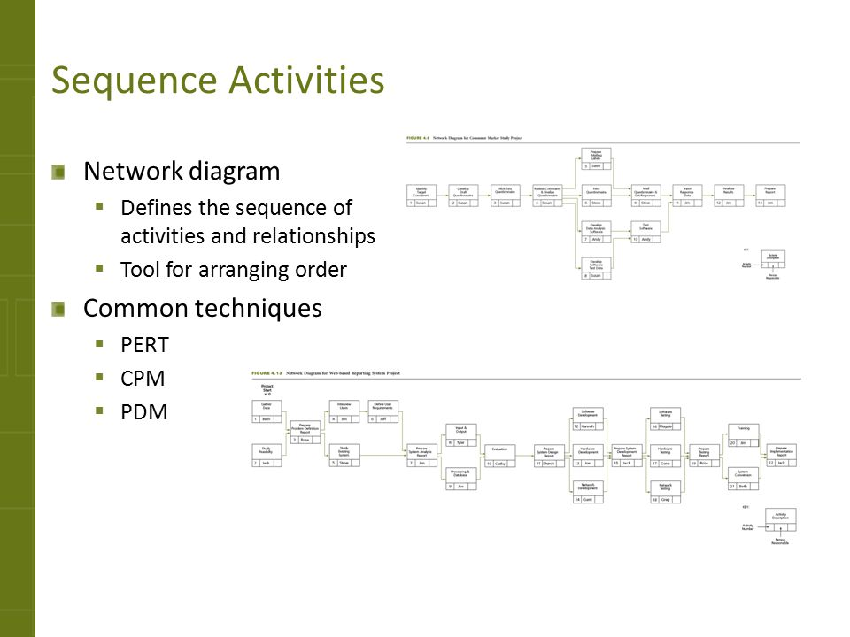 Sequence Activities Network diagram Common techniques