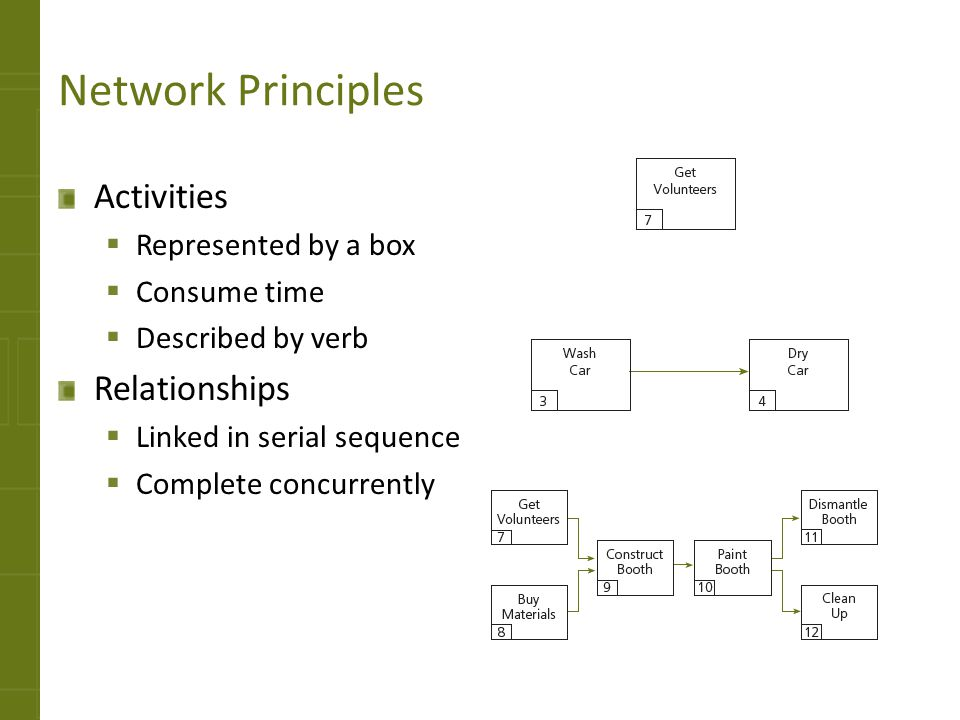 Network Principles Activities Relationships Represented by a box