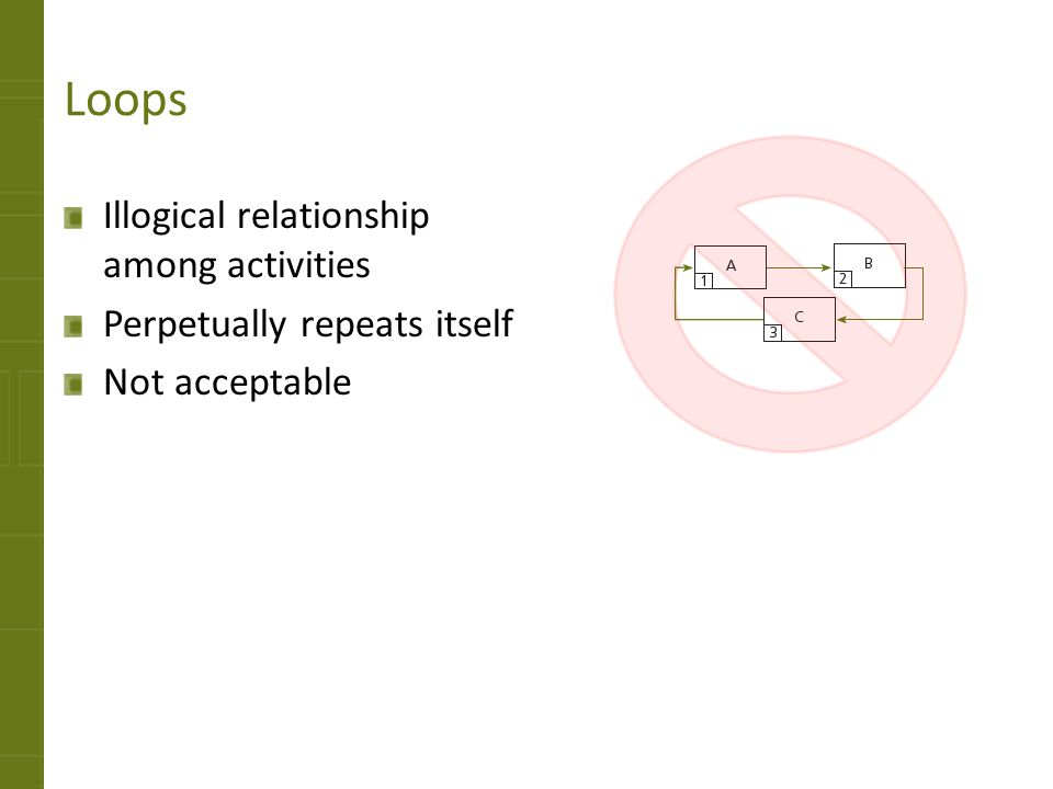 Loops Illogical relationship among activities
