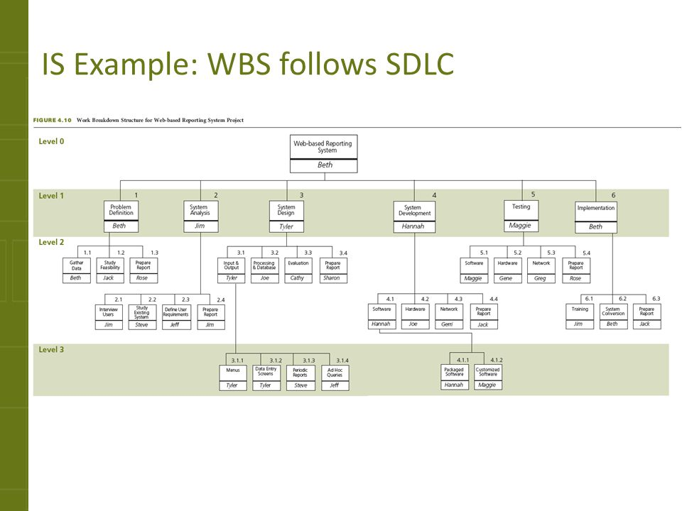 IS Example: WBS follows SDLC