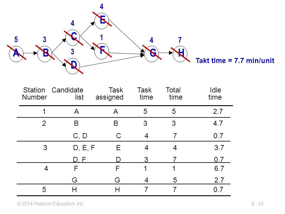 E C F A B G H D 4 4 1 5 3 4 7 3 Takt time = 7.7 min/unit