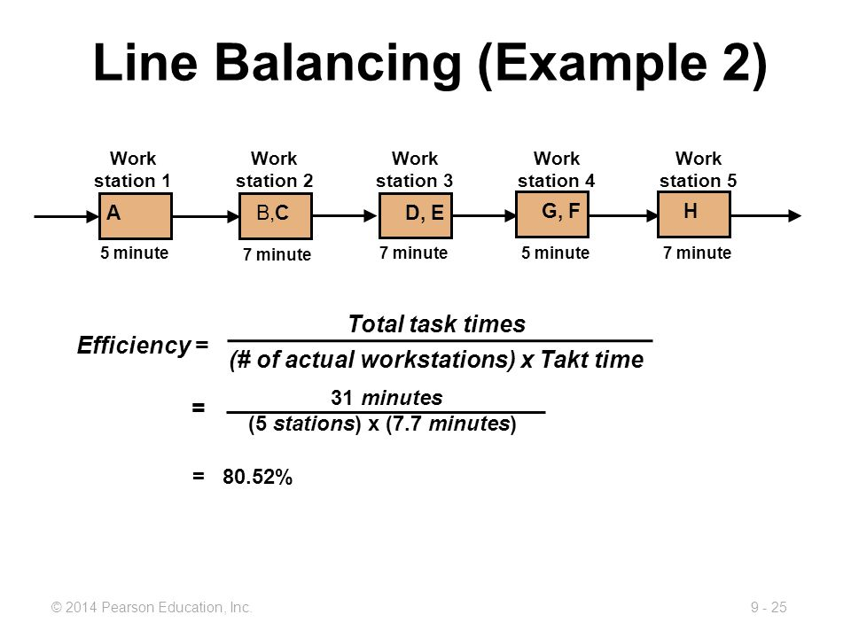 Line Balancing (Example 2)