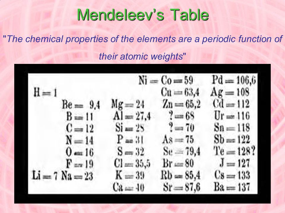 Mendeleev's Table The chemical properties of the elements are a periodic function of their atomic weights