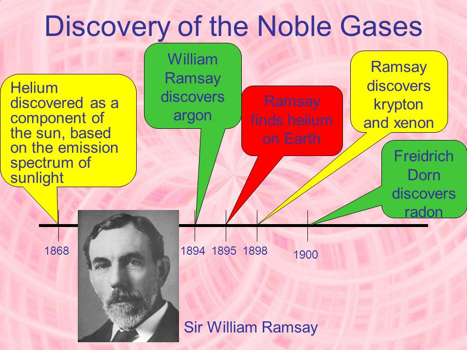 Discovery of the Noble Gases