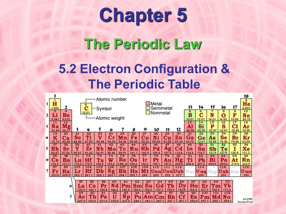 5.2 Electron Configuration & The Periodic Table