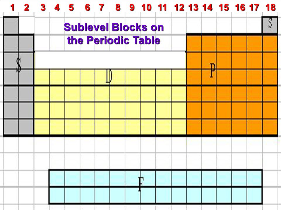 Sublevel Blocks on the Periodic Table