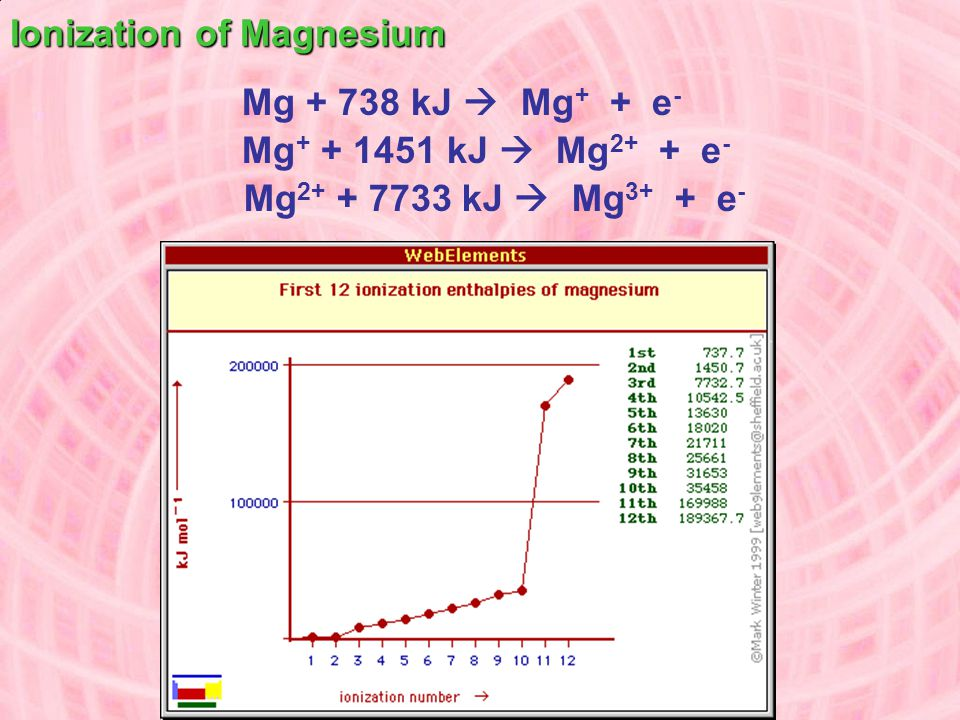Ionization of Magnesium