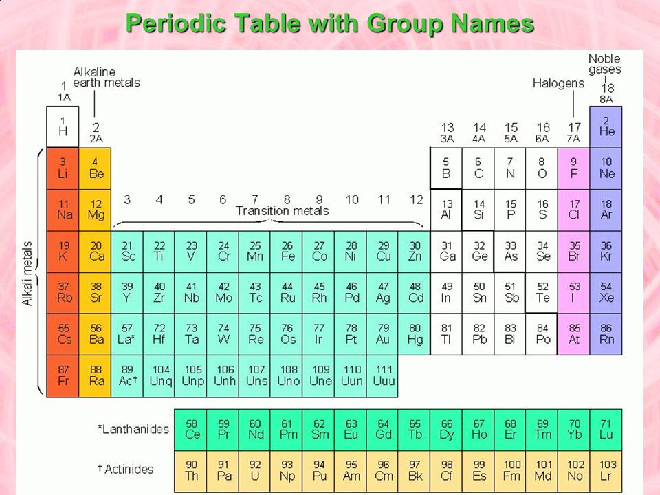 Periodic Table with Group Names