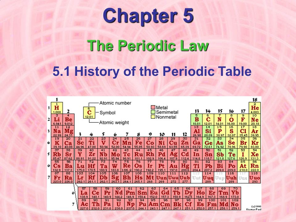 Chapter 5 The Periodic Law 5.1 History of the Periodic Table