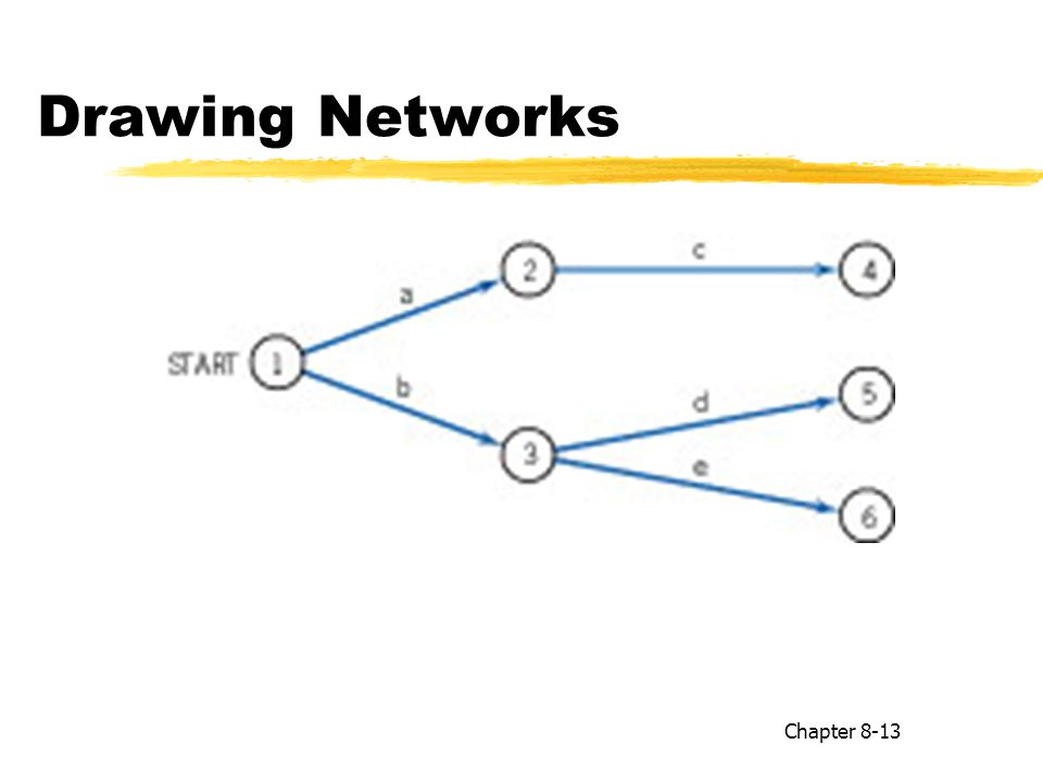 Drawing Networks Chapter 8-13