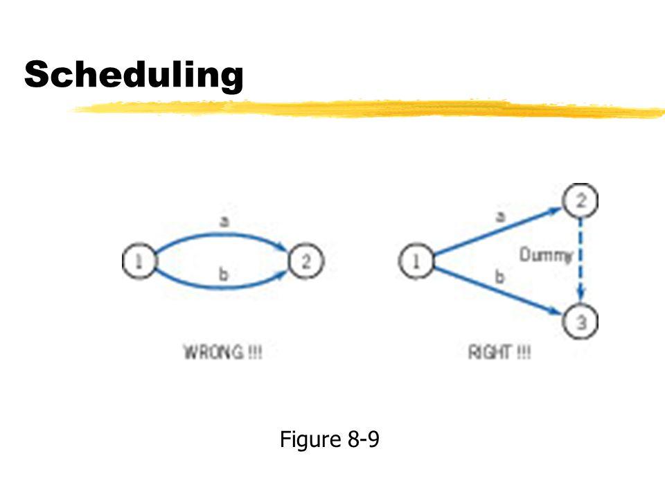 Scheduling Figure 8-9