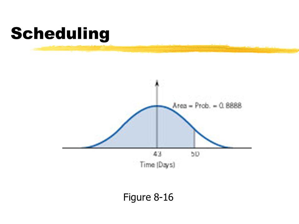Scheduling Figure 8-16