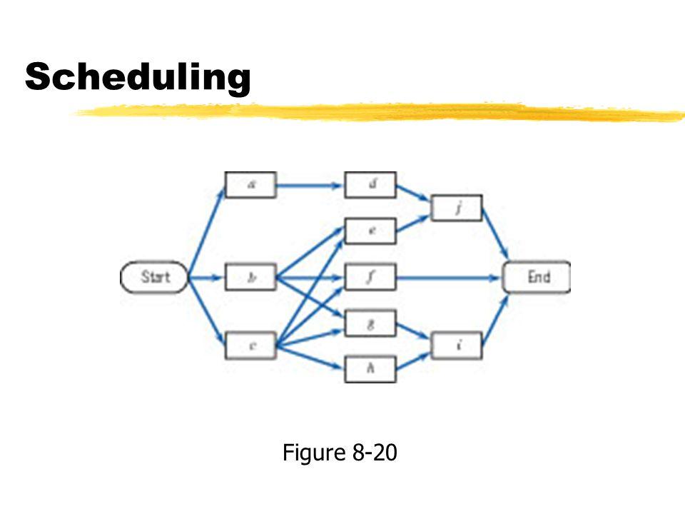 Scheduling Figure 8-20
