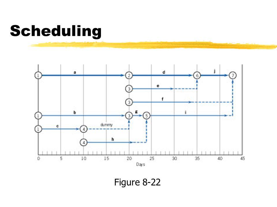 Scheduling Figure 8-22