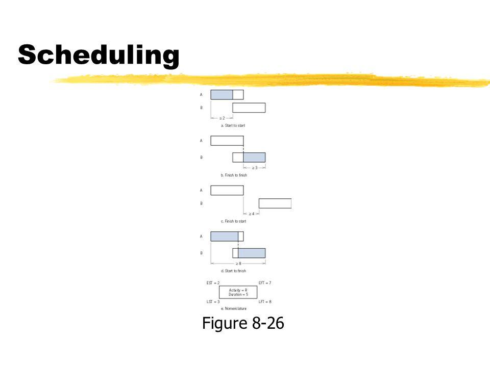 Scheduling Figure 8-26