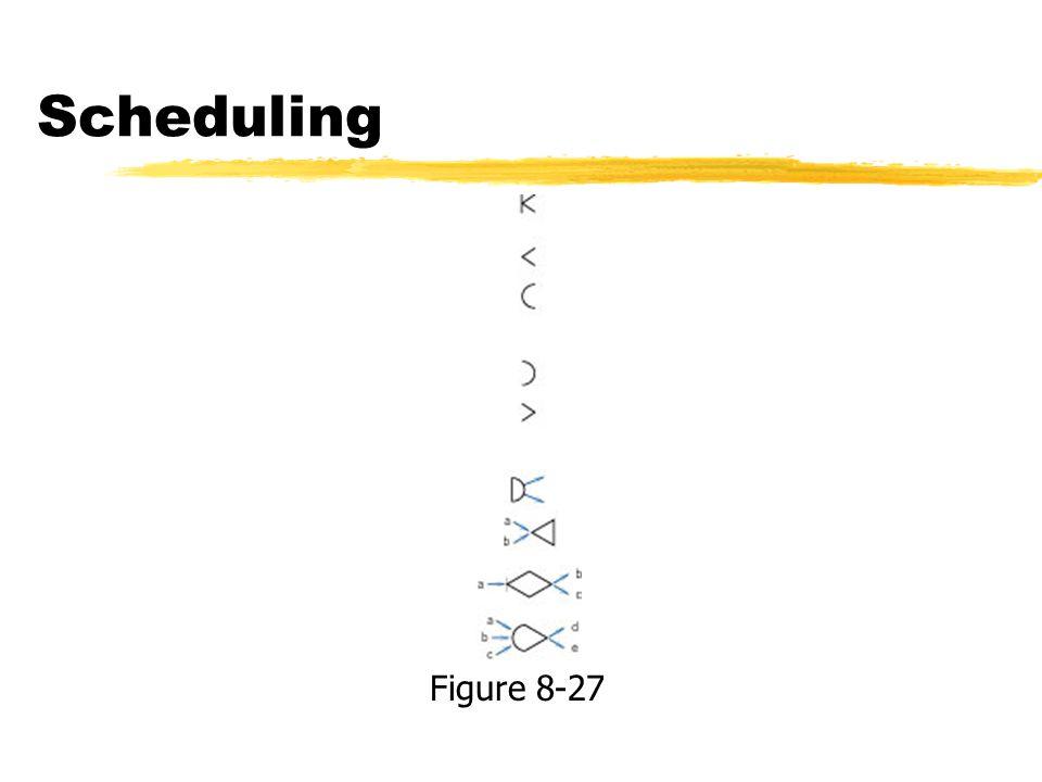 Scheduling Figure 8-27