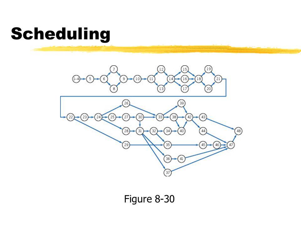 Scheduling Figure 8-30
