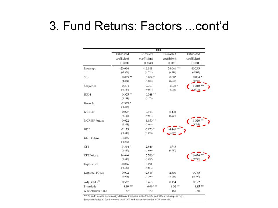 3. Fund Retuns: Factors ...cont'd