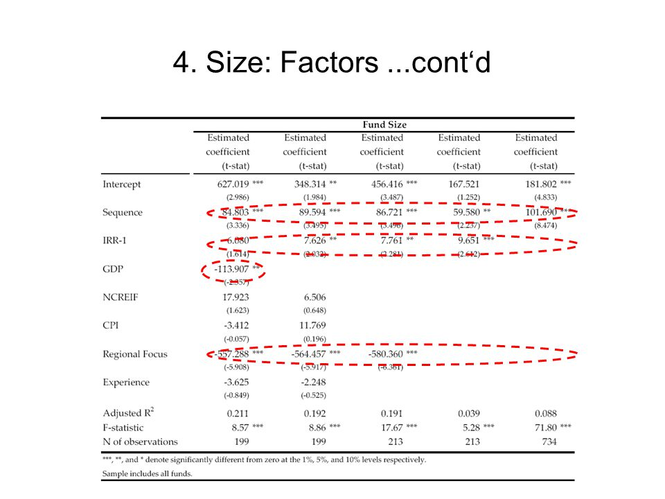 4. Size: Factors ...cont'd