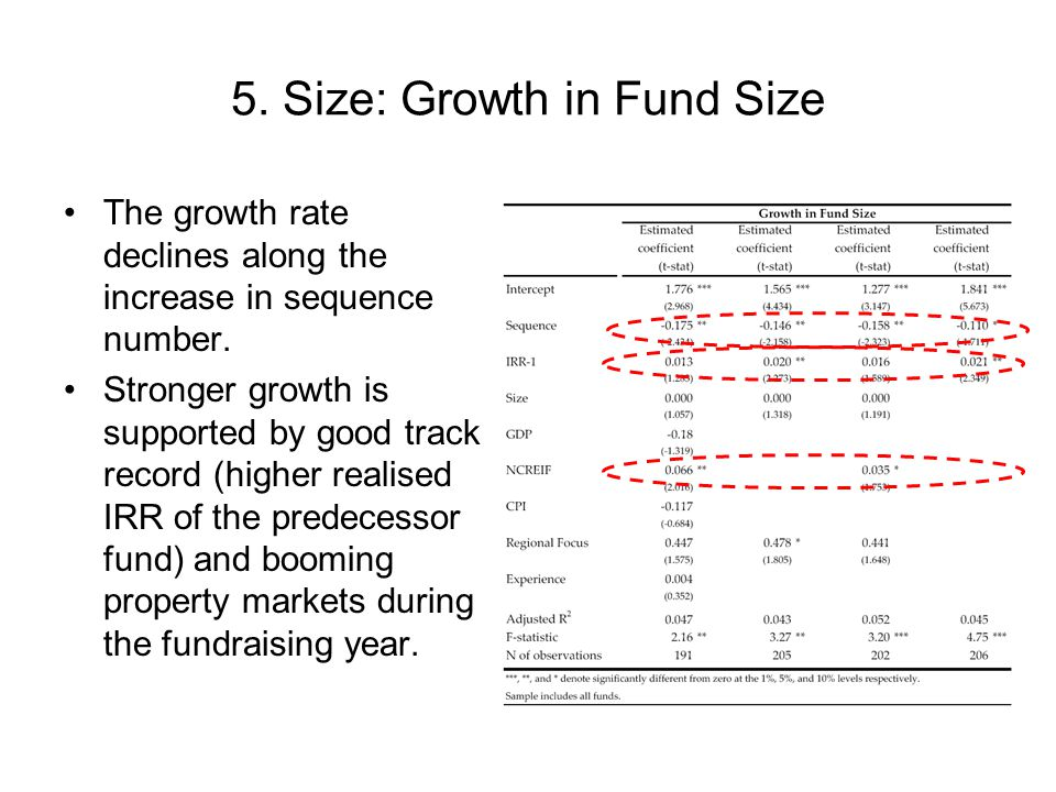 5. Size: Growth in Fund Size