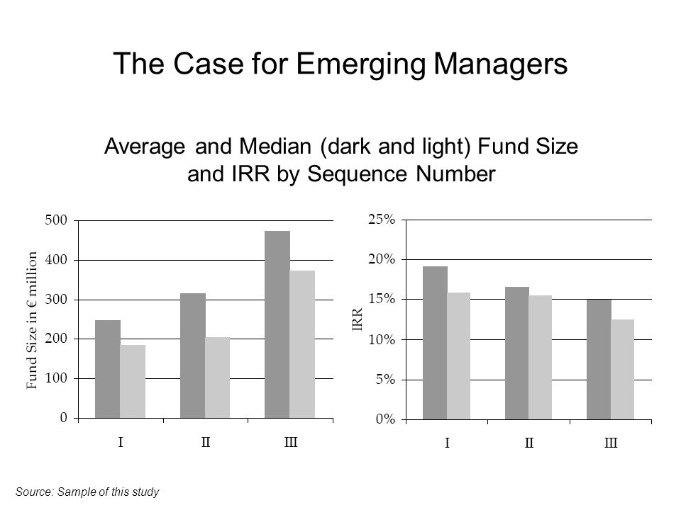 The Case for Emerging Managers