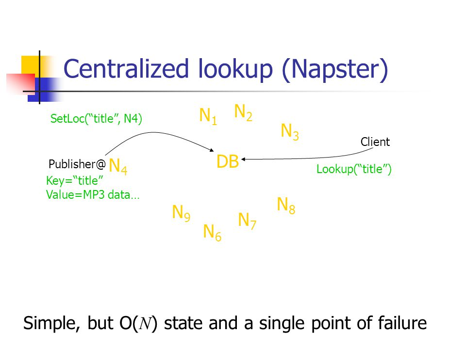 Centralized lookup (Napster)