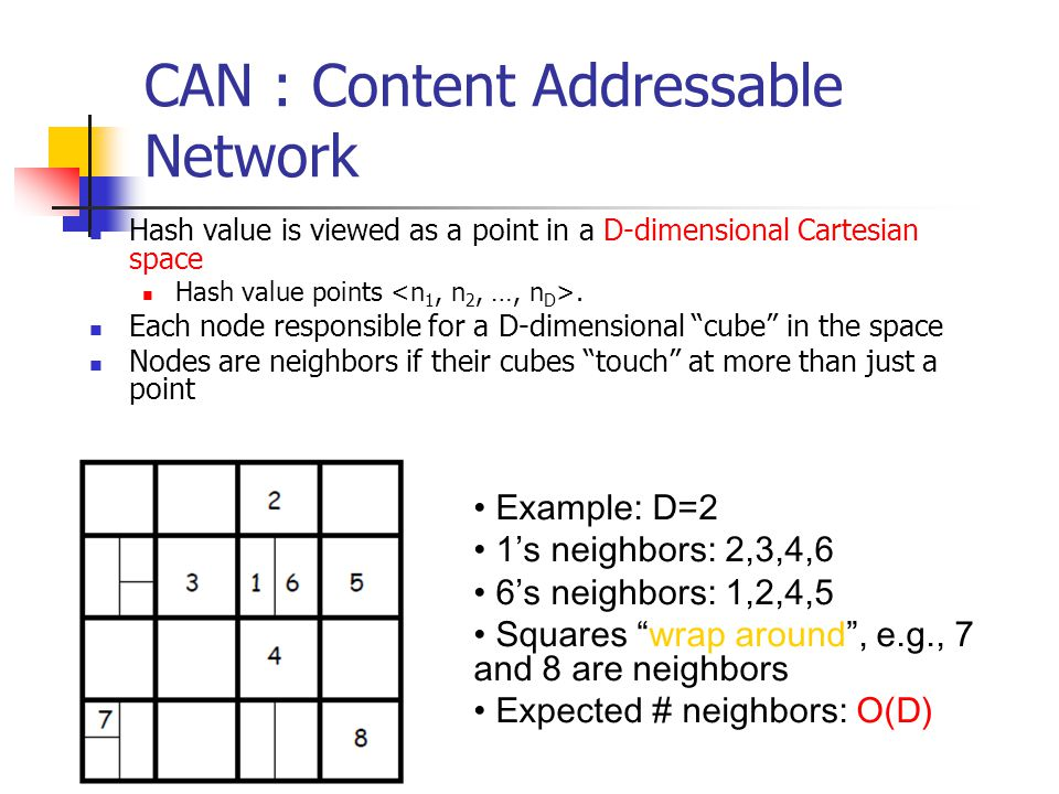 CAN : Content Addressable Network