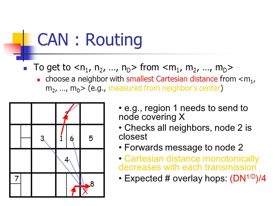 CAN : Routing To get to <n1, n2, …, nD> from <m1, m2, …, mD>